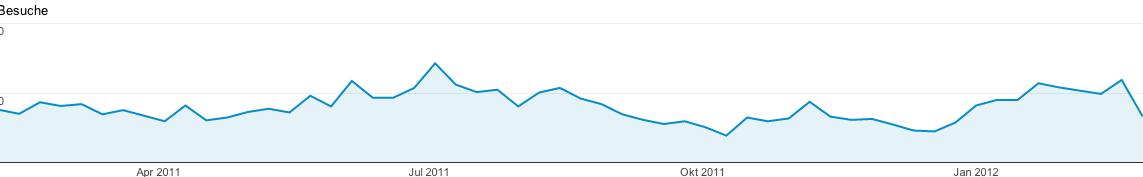 Besucherentwicklung Februar 2012